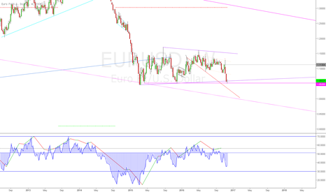 EURUSD: eur/usd - week