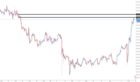 GBPJPY: Possible short setup on GBPJPY
