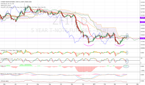 ZF1!: Pricing risk off?