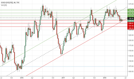 GOLD: Gold's weekly outlook: June 11-15