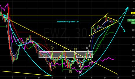 EWZ: Potential Flag to larger Cup forming $bruz $braz $braz $eem $ggb