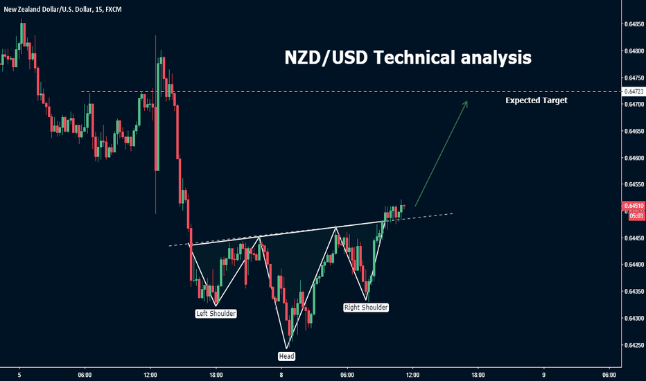 NZDUSD: NZD/USD Technical analysis
