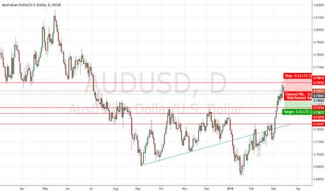 AUDUSD: Short Aussie Dollar at Resistance