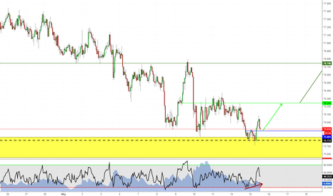 NZDJPY: Long on NZDJPY - Structure trade