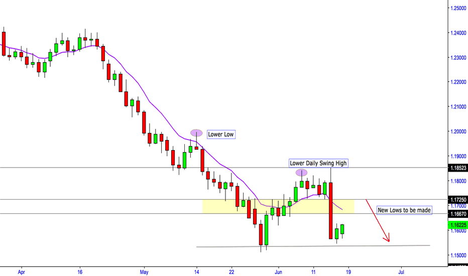 EURUSD: Euro setting up for sell opportunity...