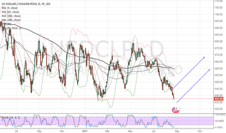 USDCLP: BUY - Time to buy more!