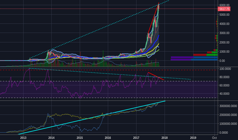 BTCUSD: Some interesting trend lines