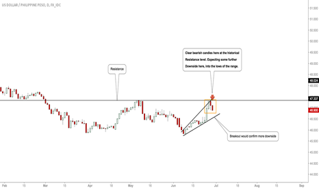 USDPHP: #USDPHP: Bears Around, Downside To Be Seen
