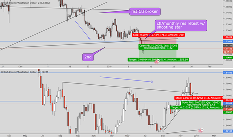 GBPAUD: GBPAUD it's time to short!