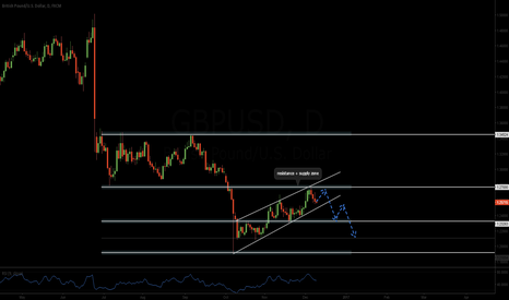 GBPUSD: GBPUSD possible breakout downward