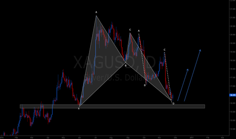 XAGUSD: XAGUSD combined patterns