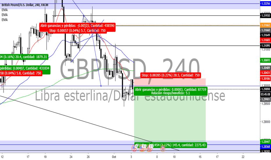 GBPUSD: gbpusd