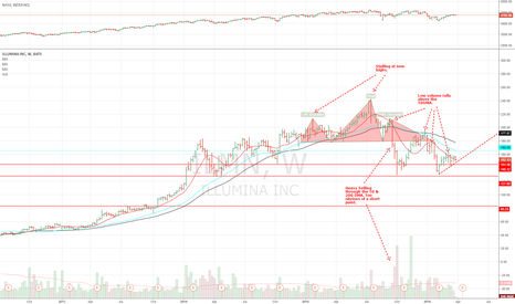 ILMN: Illumina Bearish Pullback to Fifty Day Moving Average