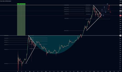 BTCUSD: Bitcoin en forma de triangulo simetrico catapulta para nuevo max