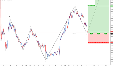 GBPJPY: GBP/JPY - Relief Rally
