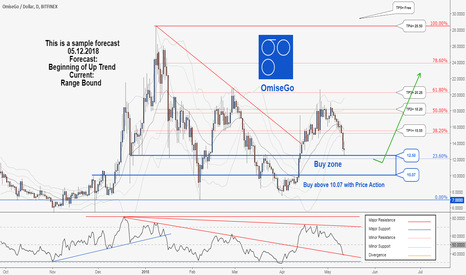 OMGUSD: There is a possibility for the beginning of uptrend in OmiseGo