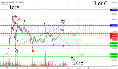 XRPUSDT: Ripple. To be continued ...