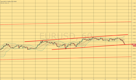 EURUSD: Pontential Long entry