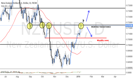 NZDUSD: PAIR TO WATCH WITH ANALYSIS EXPLAINED