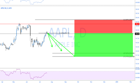 AAPL: AAPL - BEAR 2618 POSSIBILITY