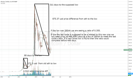 BTCUSD: BTC cycle height/length ratio