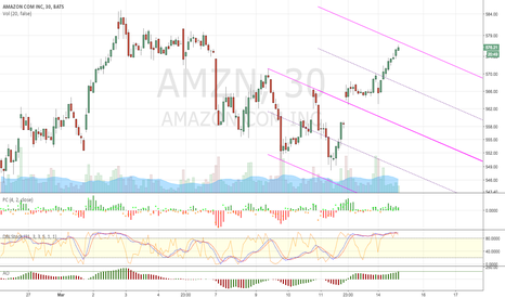 AMZN: AMZN - TD Line Target