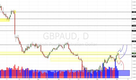 GBPAUD: GBP/AUD Daily Update (03/12/16)