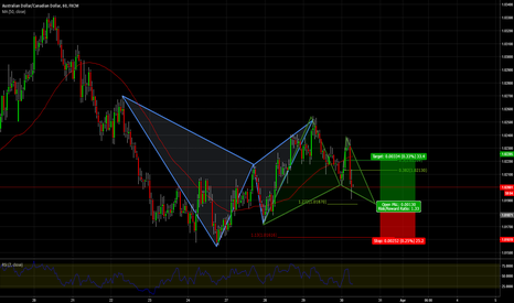 AUDCAD: Potential Bullish Gartley AUDCAD 1hr Chart