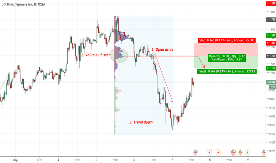 Page 3 Marketprofile — TradingView