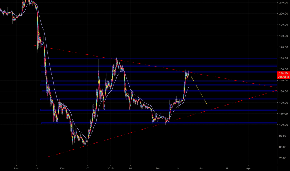 ETHUSD: POSSIBLE SHORT ETHUSD BUT BE CAREFUL
