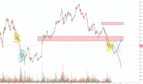 BTCUSD: Bitcoin moving sideways during the weekend, direction on Monday?