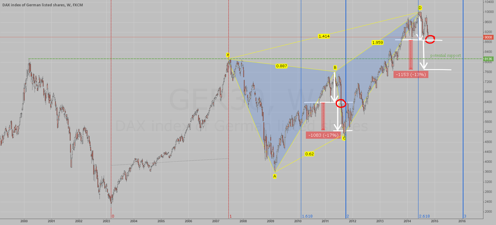 DAX: Will it break ?