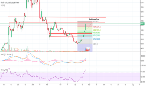 BCHUSD: BCH's massive move, time to keep it on your radar!