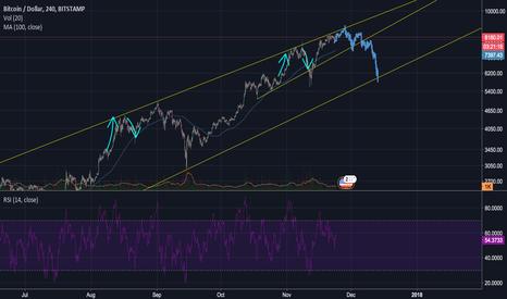 BTCUSD: Bitcoin Market analysis
