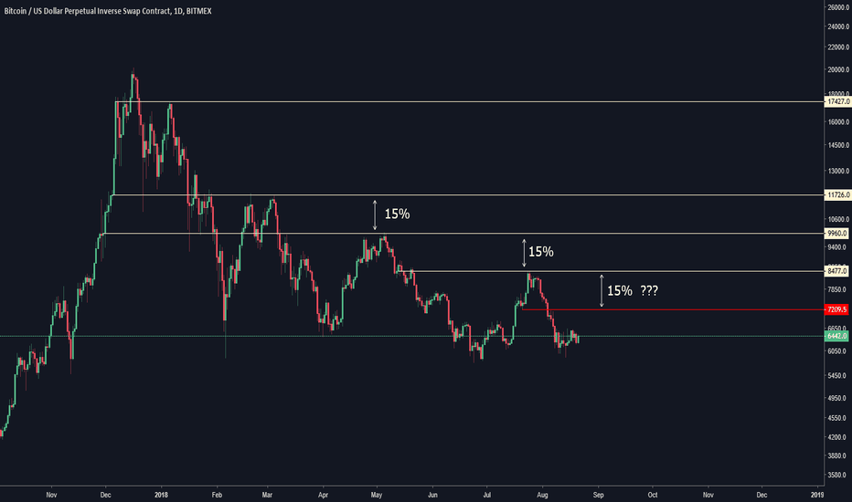 XBTUSD: 15% (approx) Bitcoin Pattern from peaks repeating