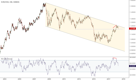 EURUSD: Bearish divergence at the top of the downtrend channel.