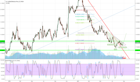 USDMXN: It looks like USDMXN is going up