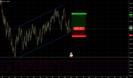 USDCAD: Long Idea !!