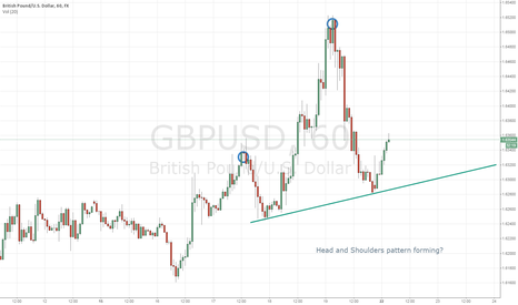GBPUSD: Head and Shoulders
