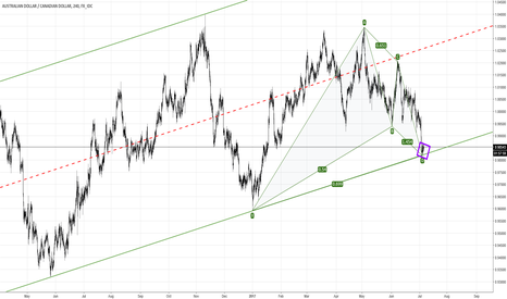 AUDCAD: Now or Later