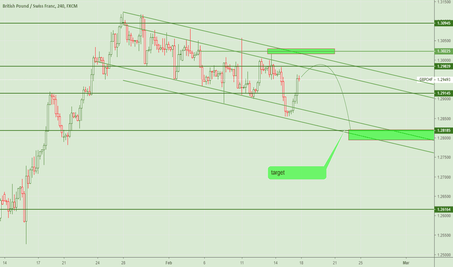 GBPCHF: GBPCHF - Bearish downtrend in H4