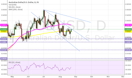 AUDUSD: Respond to chart and trendline