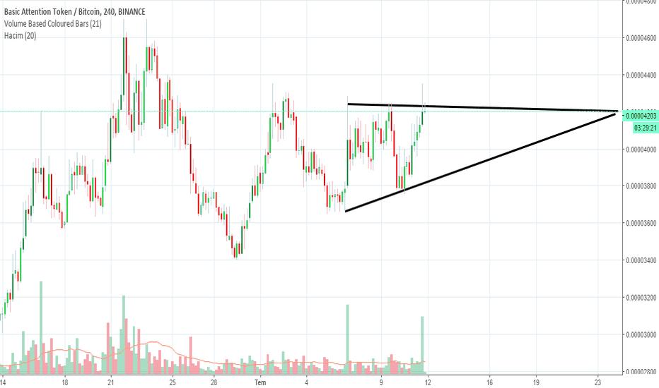 BATBTC: batbtc yükselen üçgen formasyonu