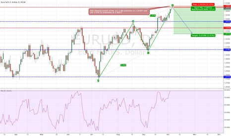 EURUSD: AB=CD Completion at market structure, with Fibonacci confluence