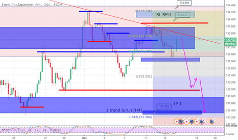 EURJPY: entry sell EURJPY