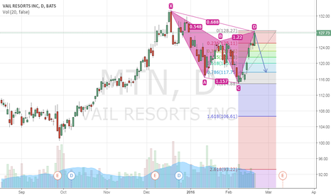 MTN: MTN: Upside Down Gartley???