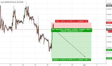 EURGBP: Corto EURGBP- Swing Trading