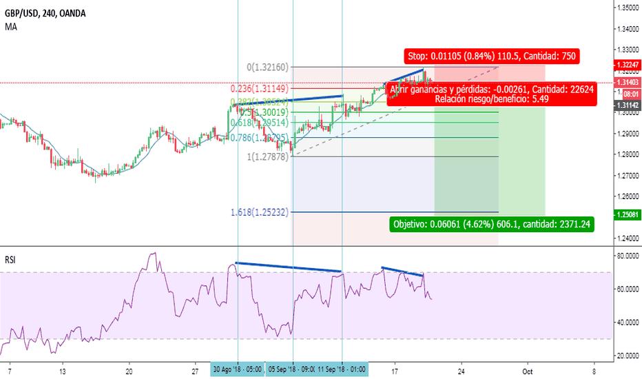 GBPUSD: GBP USD Divergencia