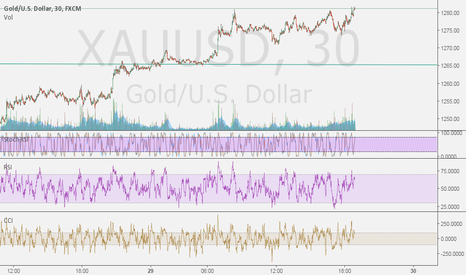 XAUUSD: BUY XAUUSD 1268$ GAVE BREAK0UT