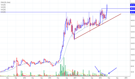 SUDARSCHEM: Sudarshan Chemicals - Bullish breakout observed